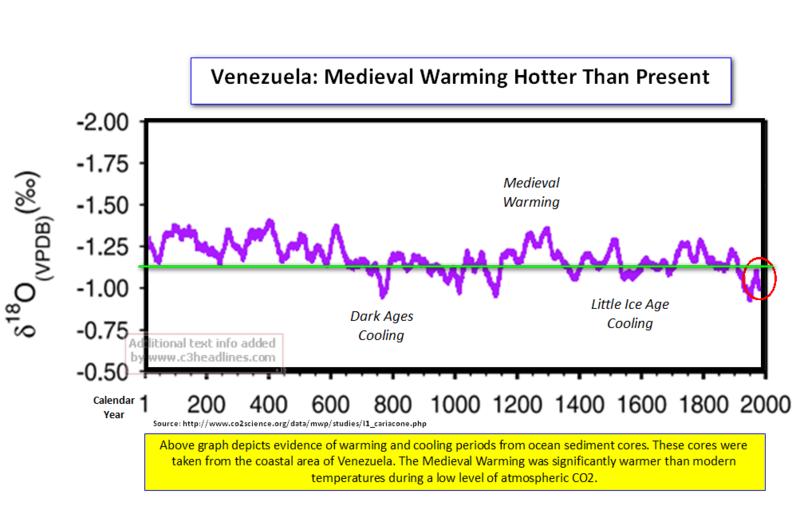 Venezuela Medieval Warming