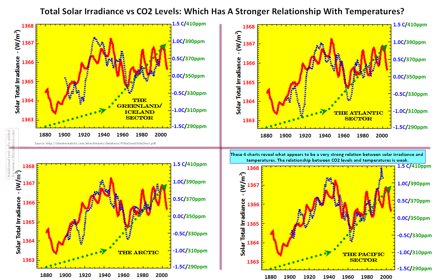 Solar Irradiance vs CO2 and Temps - Soon