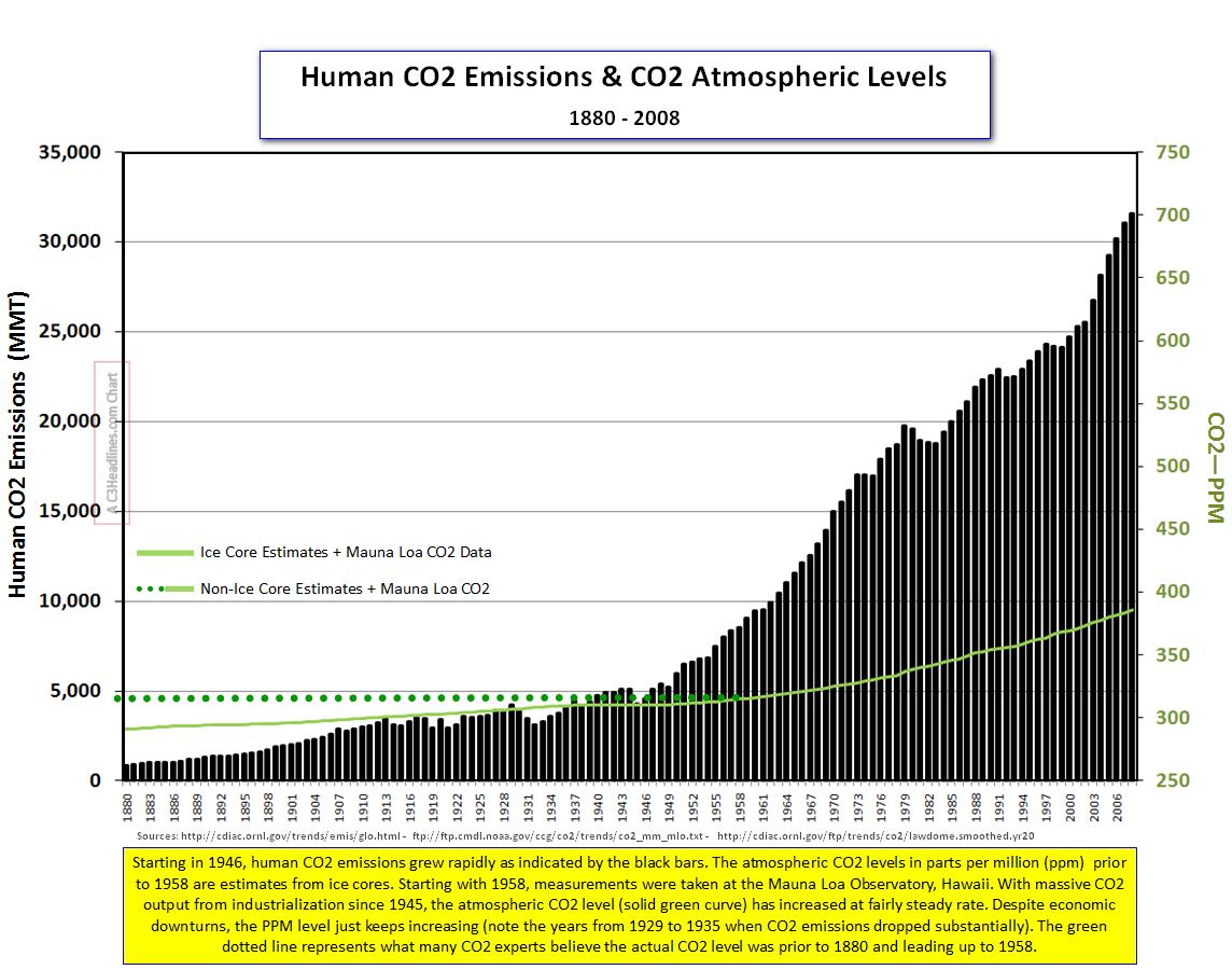 HumanCO2 emissions and CO2_PPM