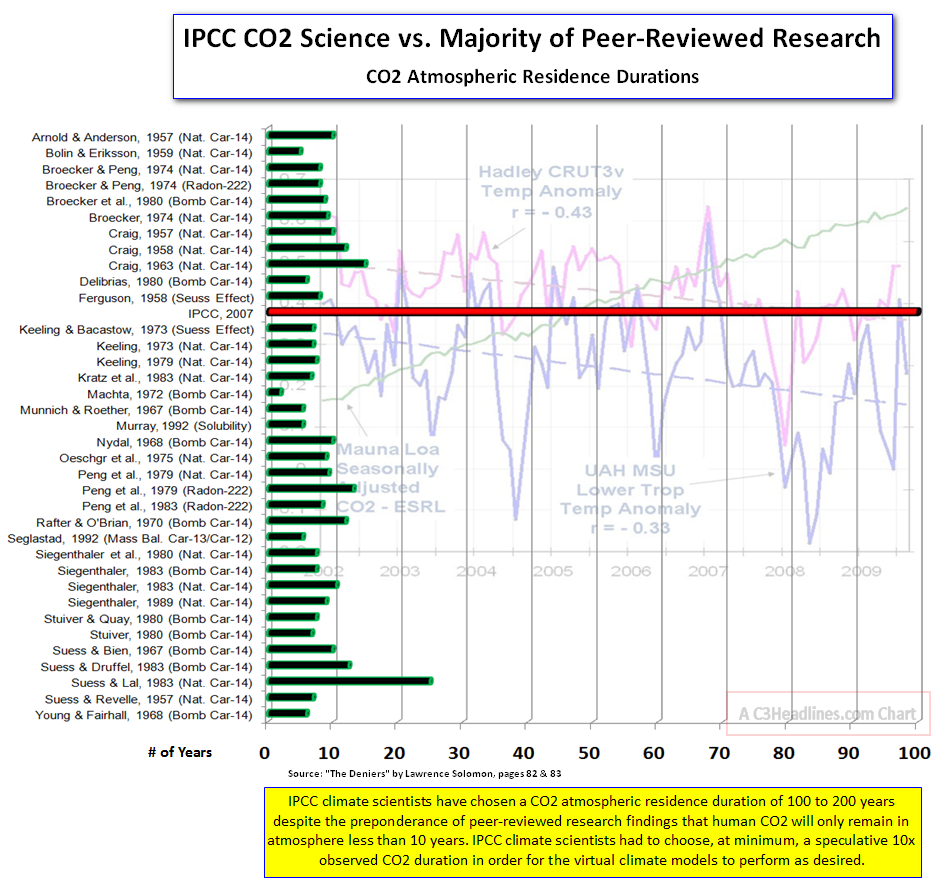 IPCC CO2 Residence Time Issue2