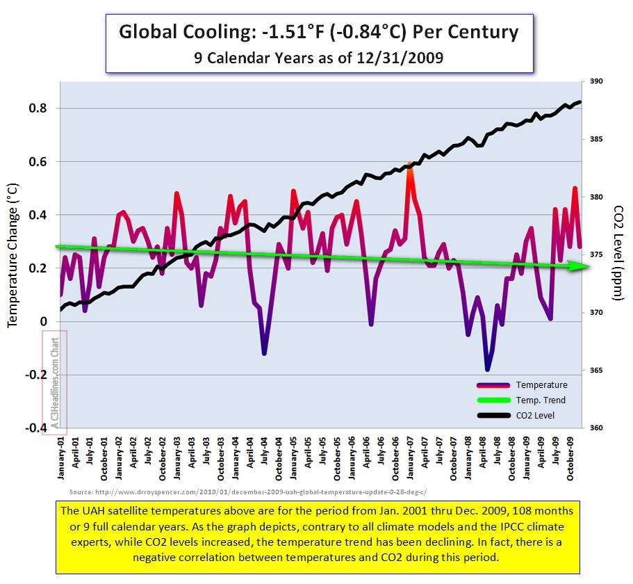 Global Sat Temps 12312009b