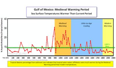 Gulf of Mexico warming