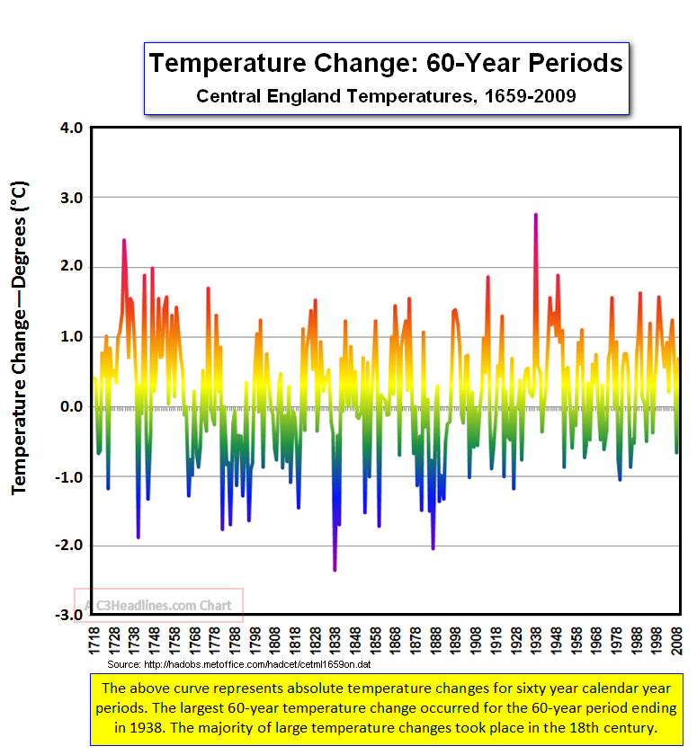 CET Large Change 60 Yr Periods