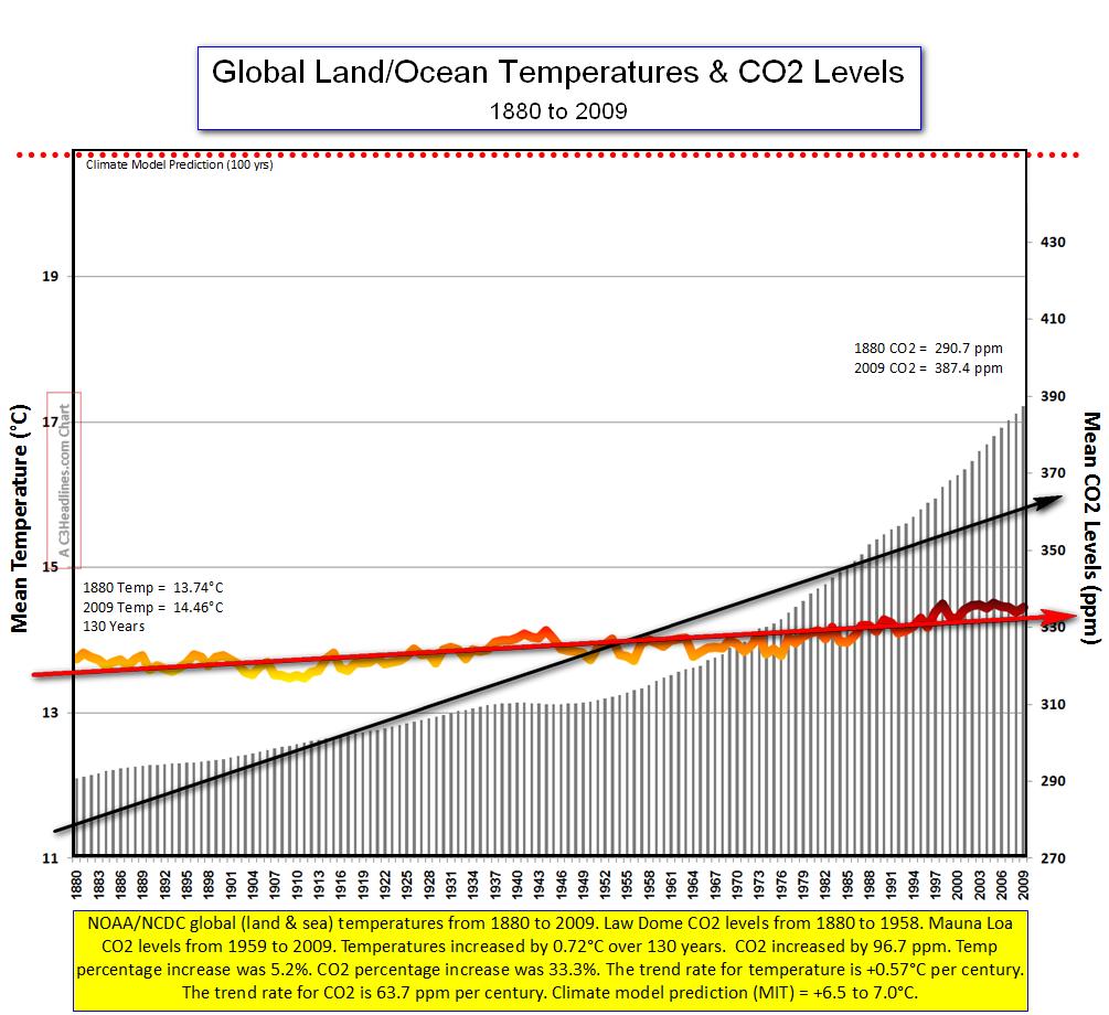 Global Land-sea temps co2 2009