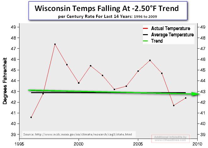 Wisconsin temps