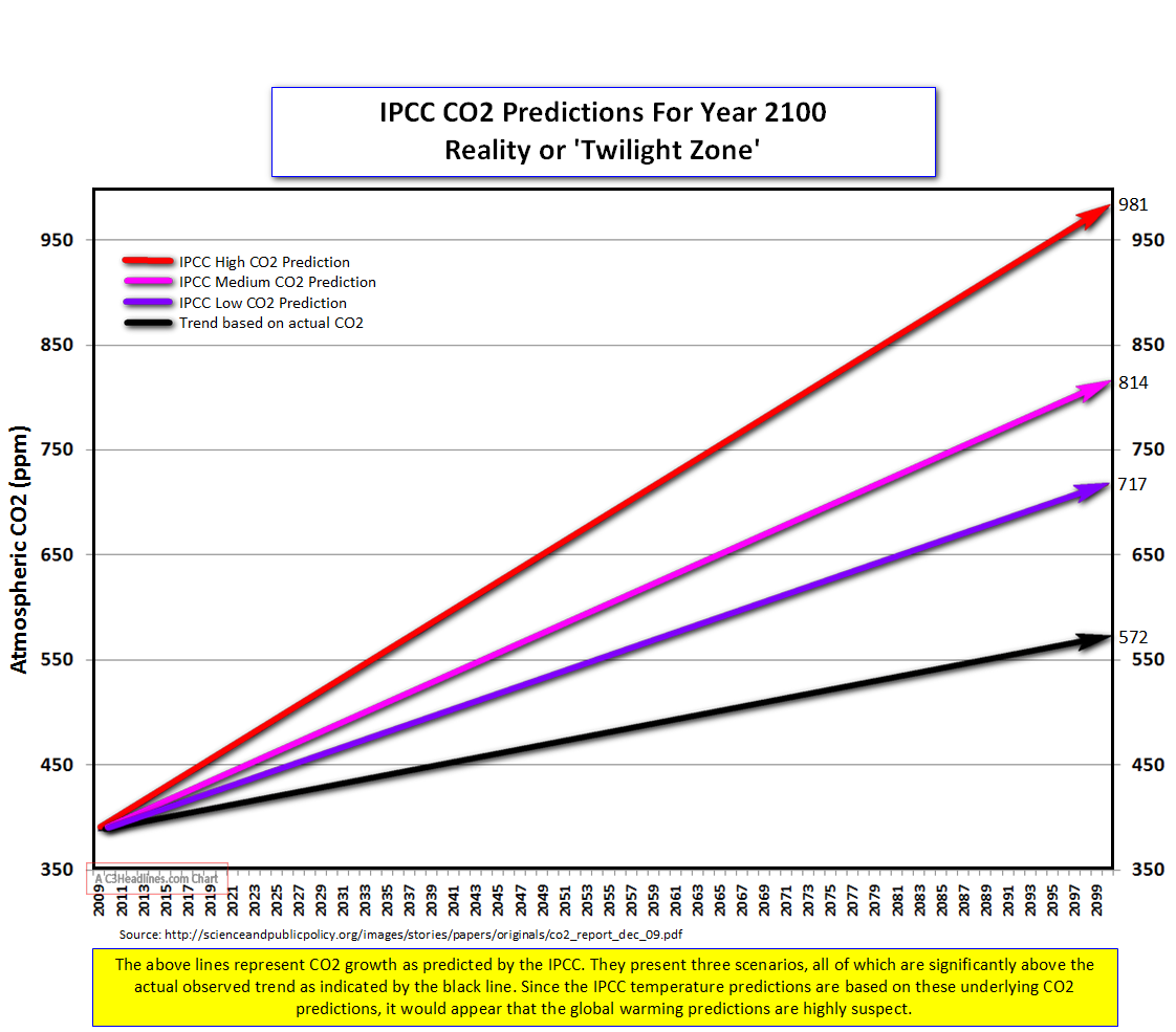 IPCC CO2 Predictions 2100
