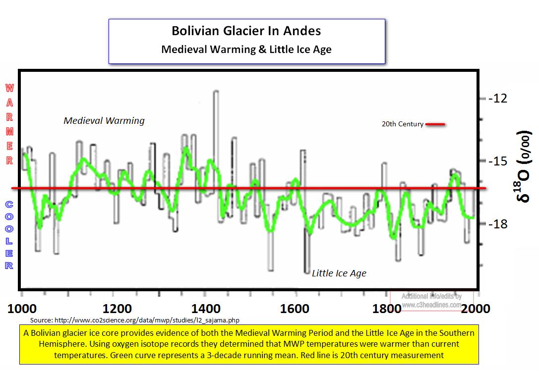 Bolivian glacier Medieval Warming