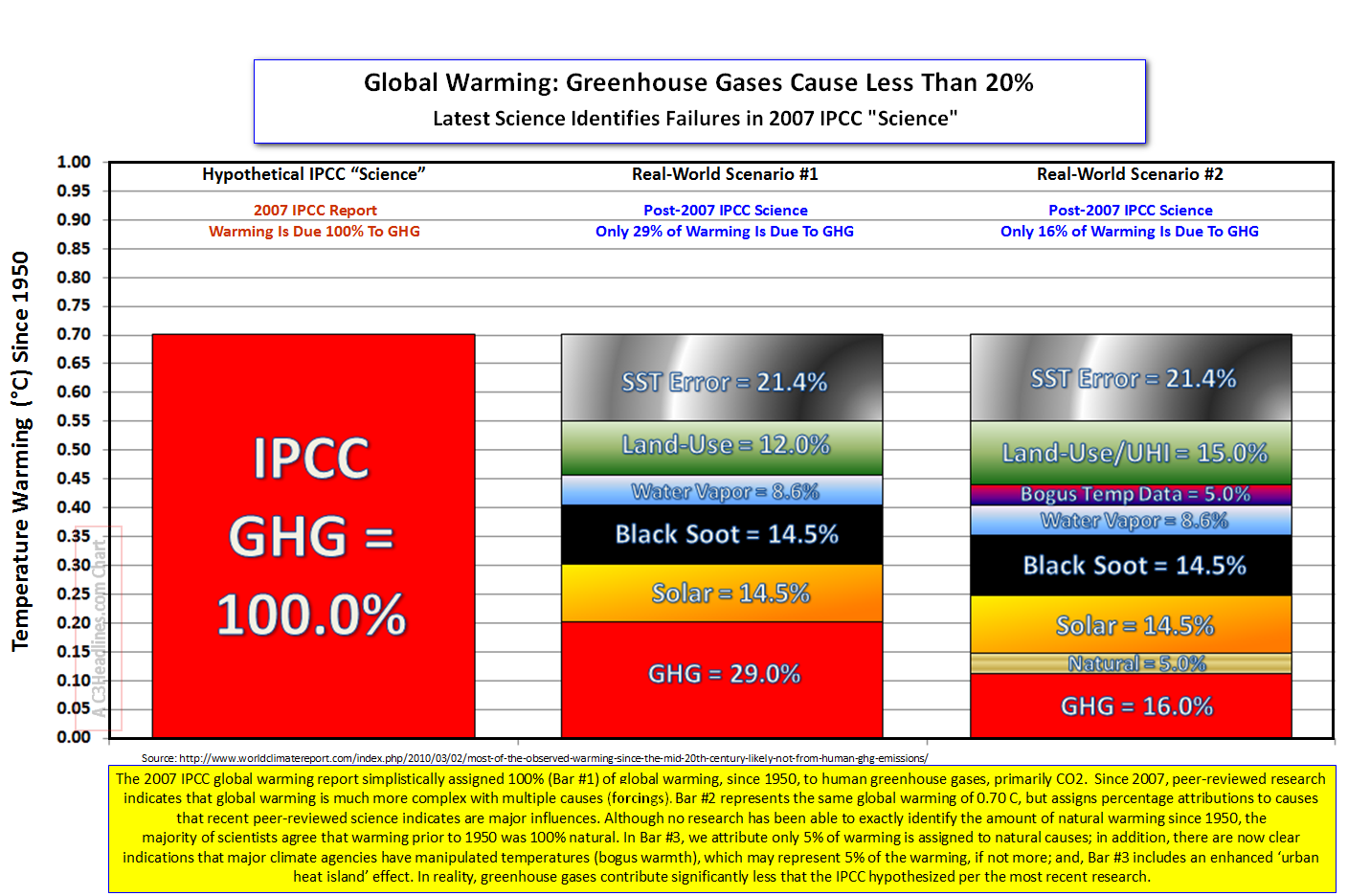 Causes of Globap Warming post-2007
