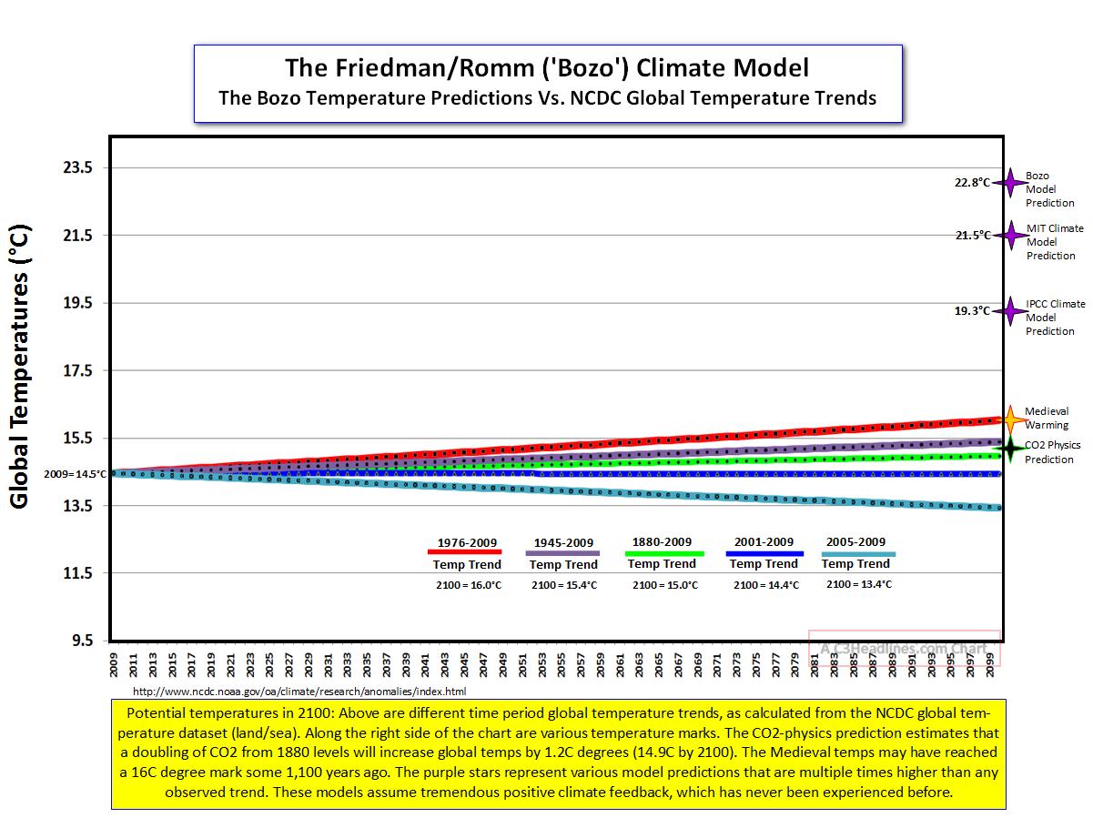 Bozo Model vs Temp Trends