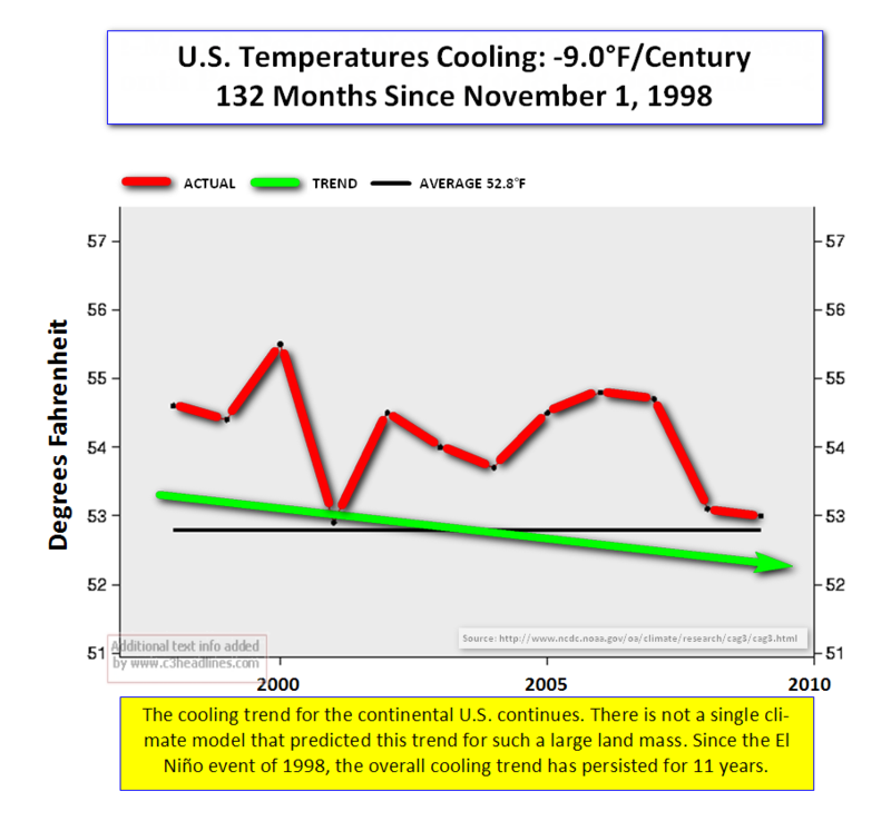 US Cooling NCDC Oct 2009 Data