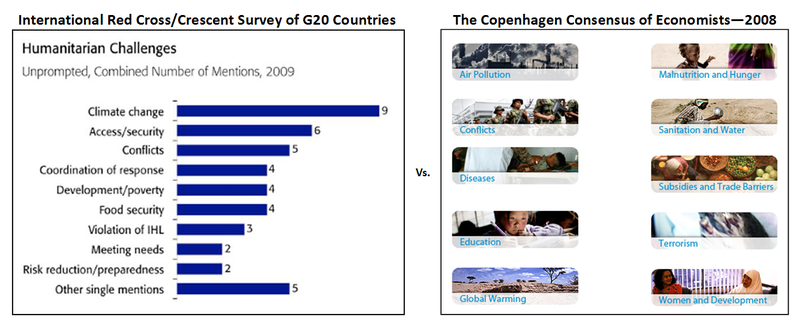 Worlds Humanitarian Issues - politician failure2