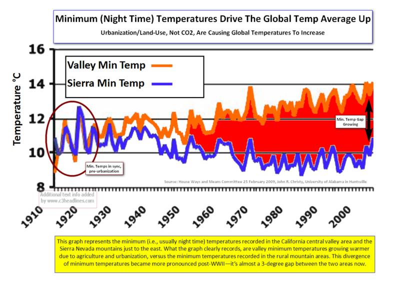 Cent Valley-Sierra Min Temps Divergence