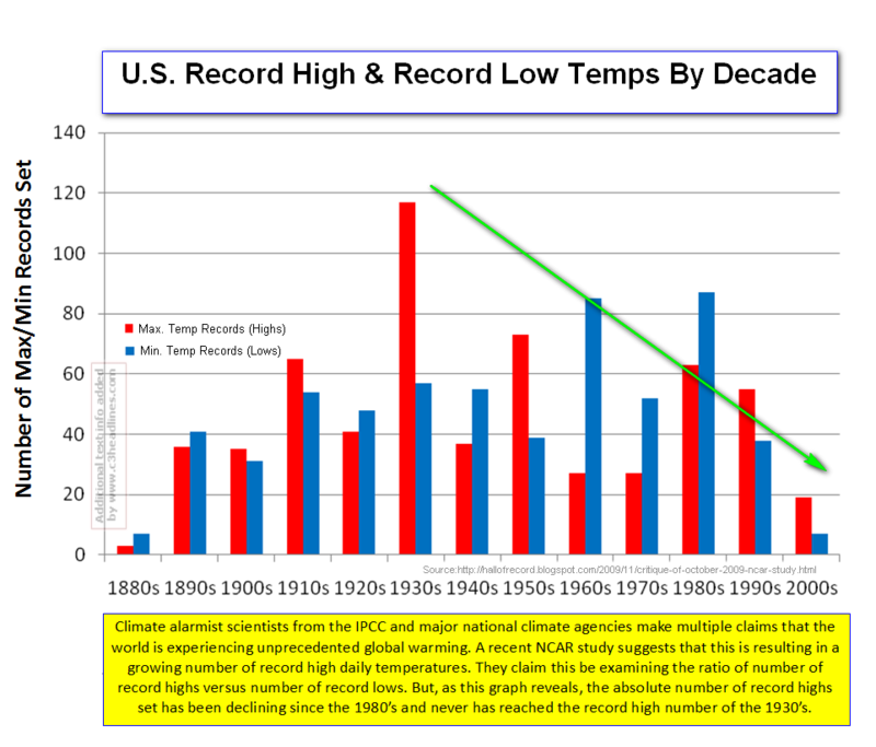 Max-Min US Temps by decade