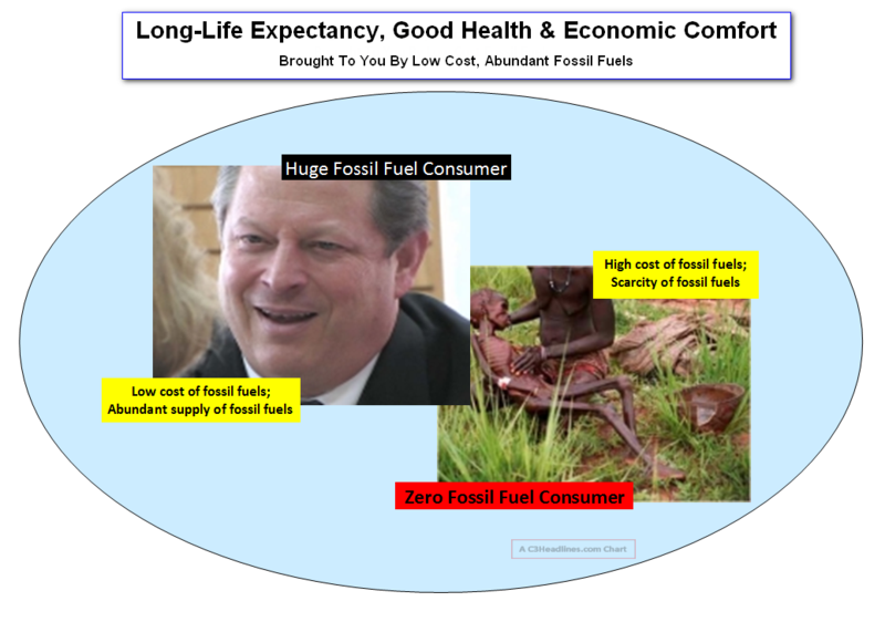 Gore the benefits of fossil fuels
