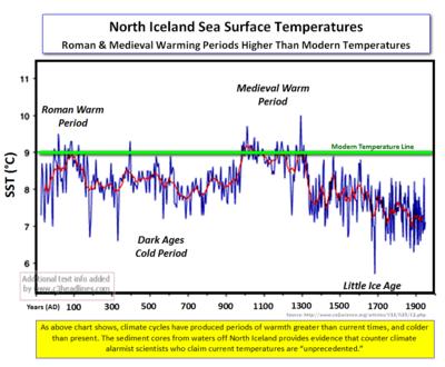 North Iceland Sea Surf Temps