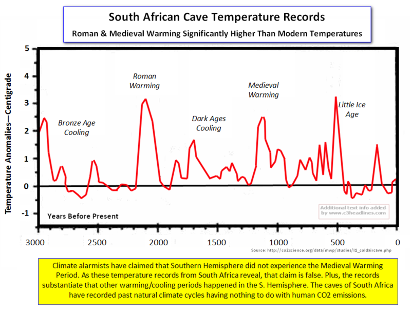 S.African Cave Temps