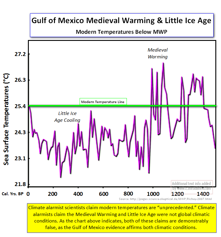 Gulf of Mexico Medieval Warm