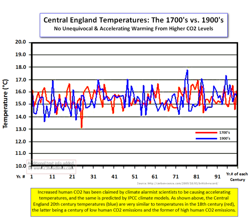 CET temperatures 1700s 1900s