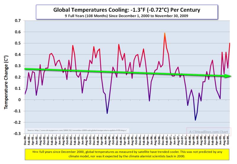 Global cooling temps Nov 2009b