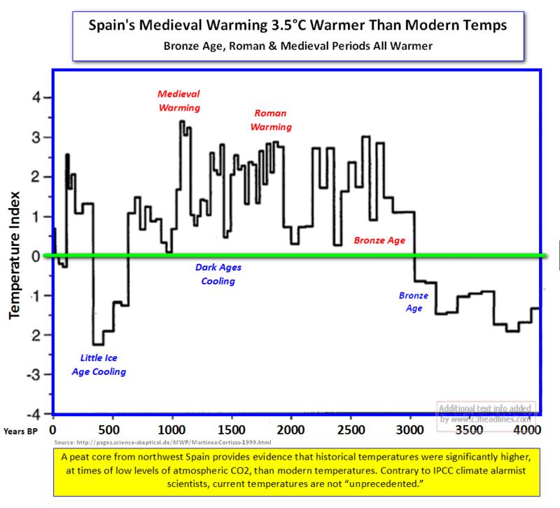 Spain Medieval Warming2