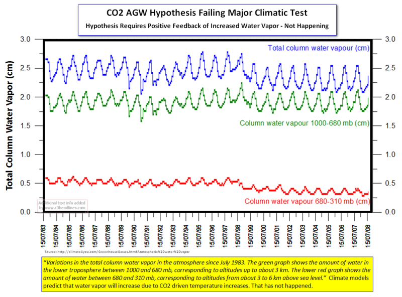 Water Vapor Climate Model Failure