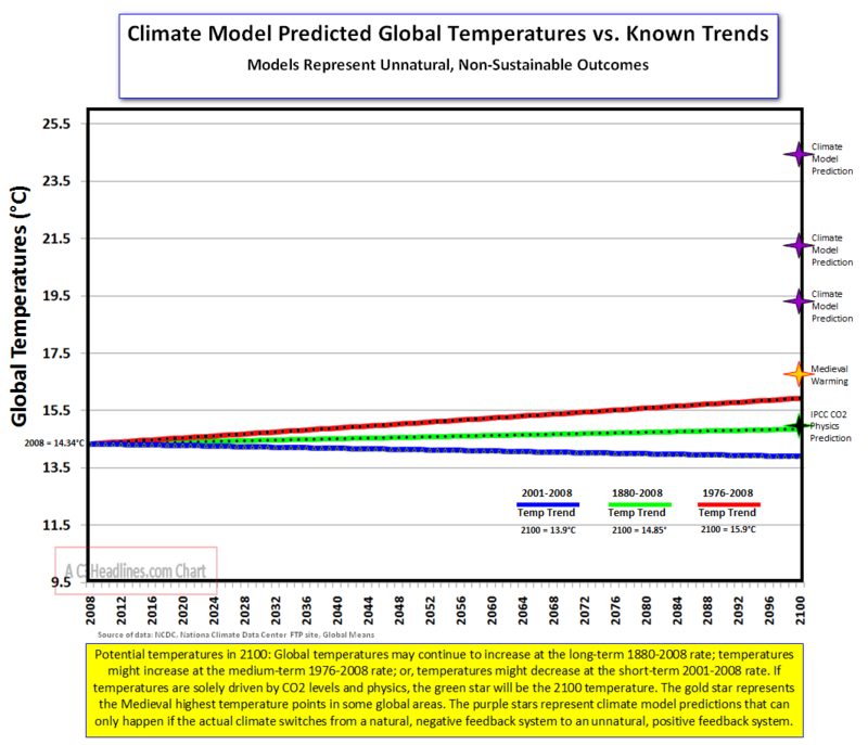 Global Temp Trends Plus Models