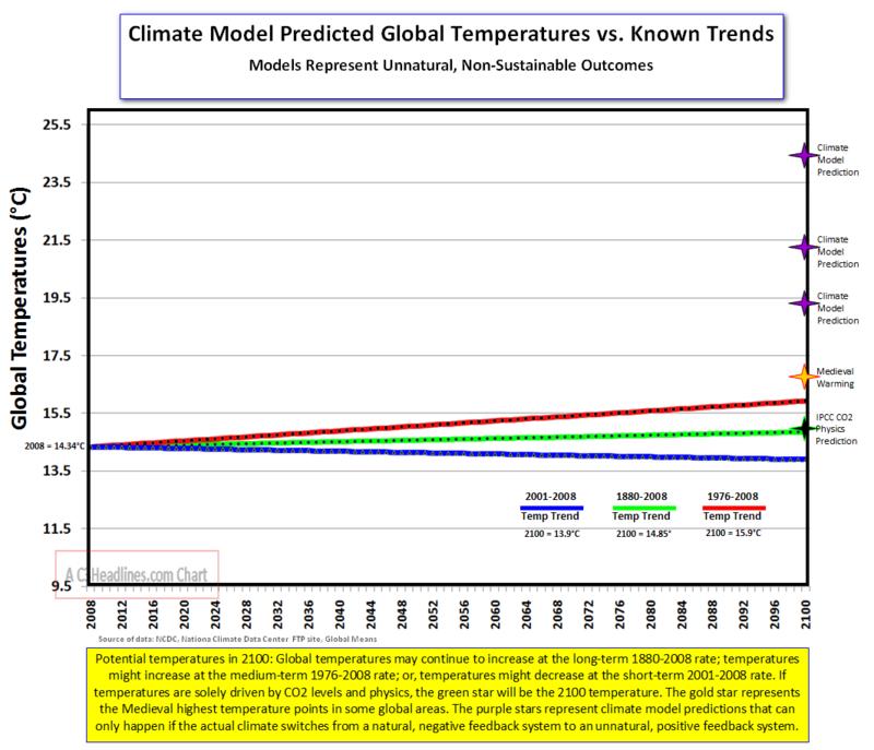 Global Temp Trends Plus Models
