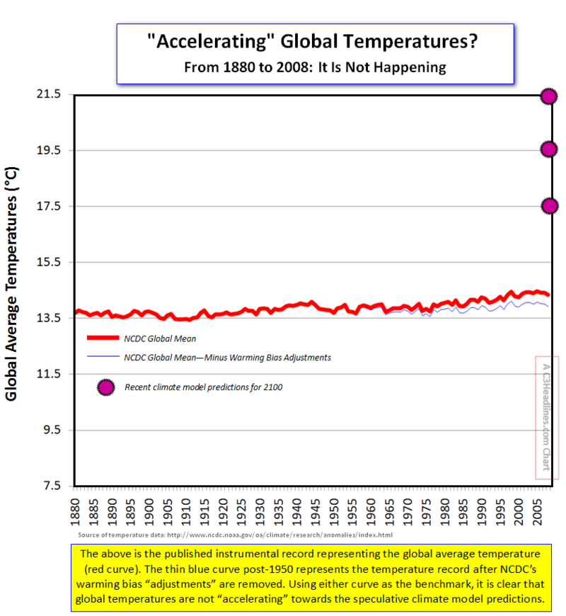 Global Warming non-accelerating 2008
