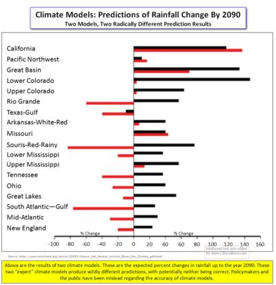 Climate models rainfall