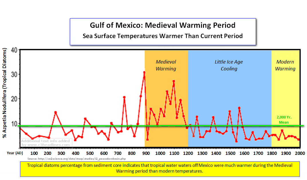 Gulf of Mexico warming