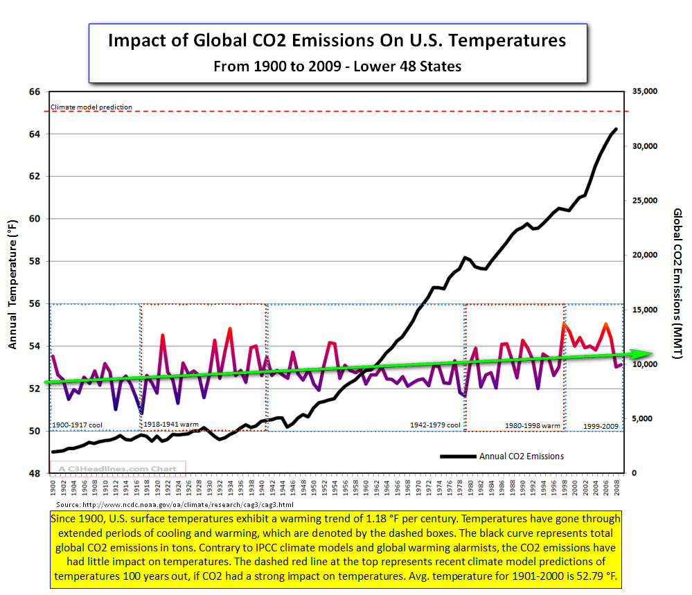 US Temps 1900-2009 with CO2b