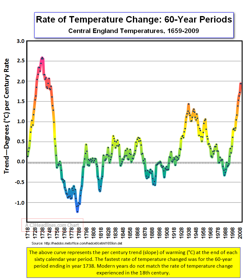 CET Fast Warming 60 Yr Periods