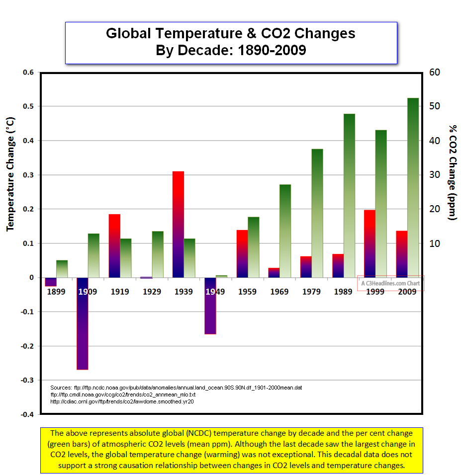 Global Temp CO2 Changes Decades