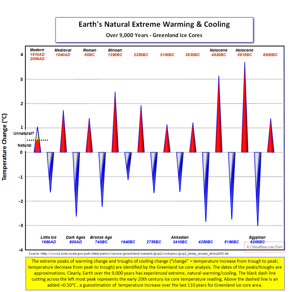 Ice core extremes cones1