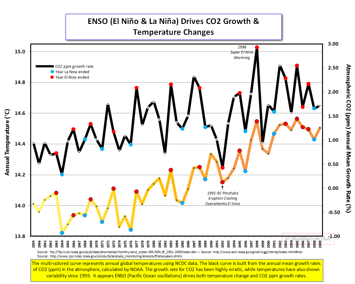 ENSO TEMPS CO2