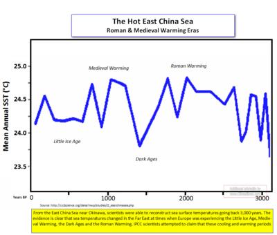 East china sea temps_cr