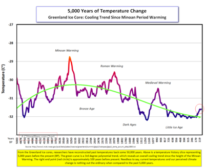 5000 year Greenland ice core temperatures