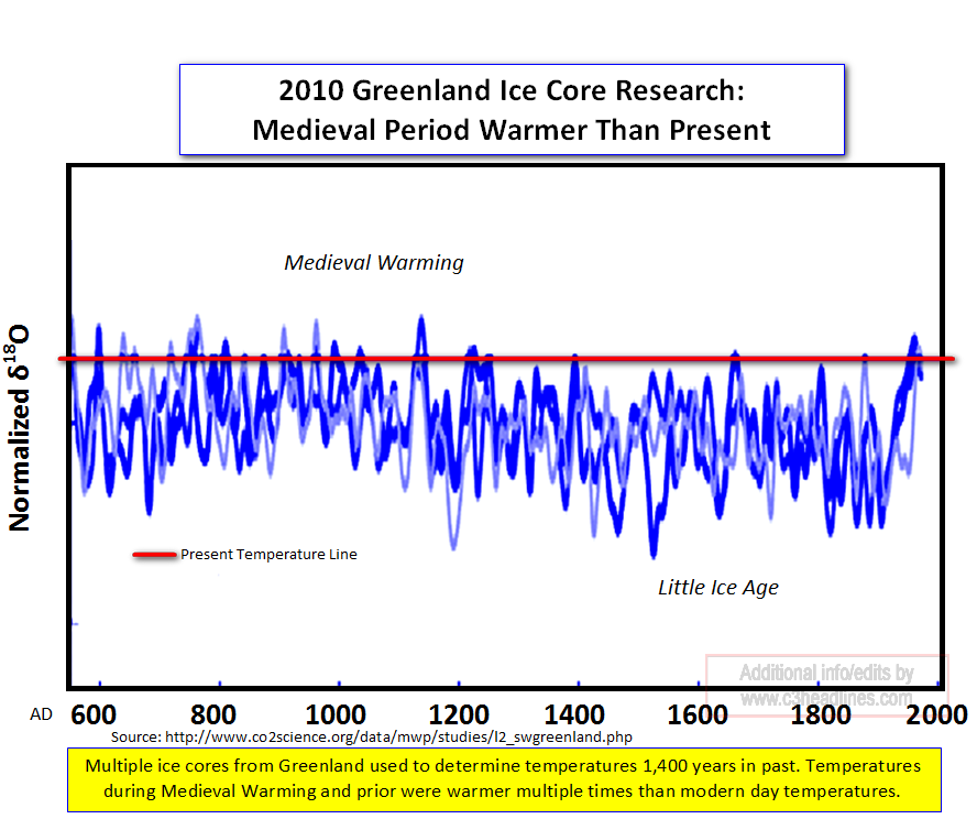 Greenland ice cores 2010
