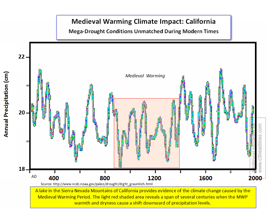 California mega droughts MWP