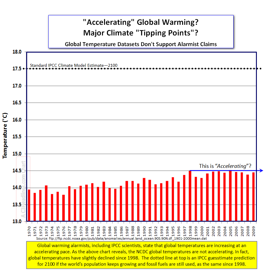 Accelrating global temperatures