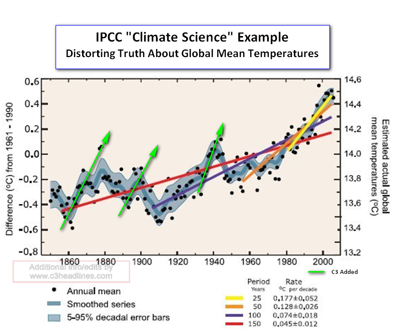 IPCC bogus chart global temps