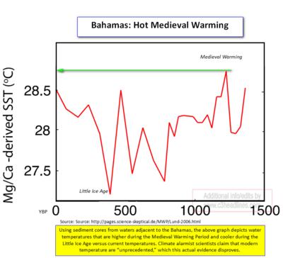 Bahamas Hot Medieval Warming