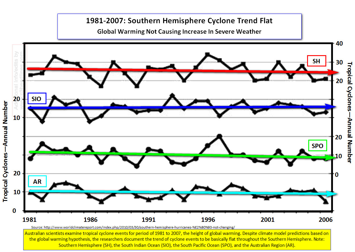 Southern Hemi Cyclones Flat
