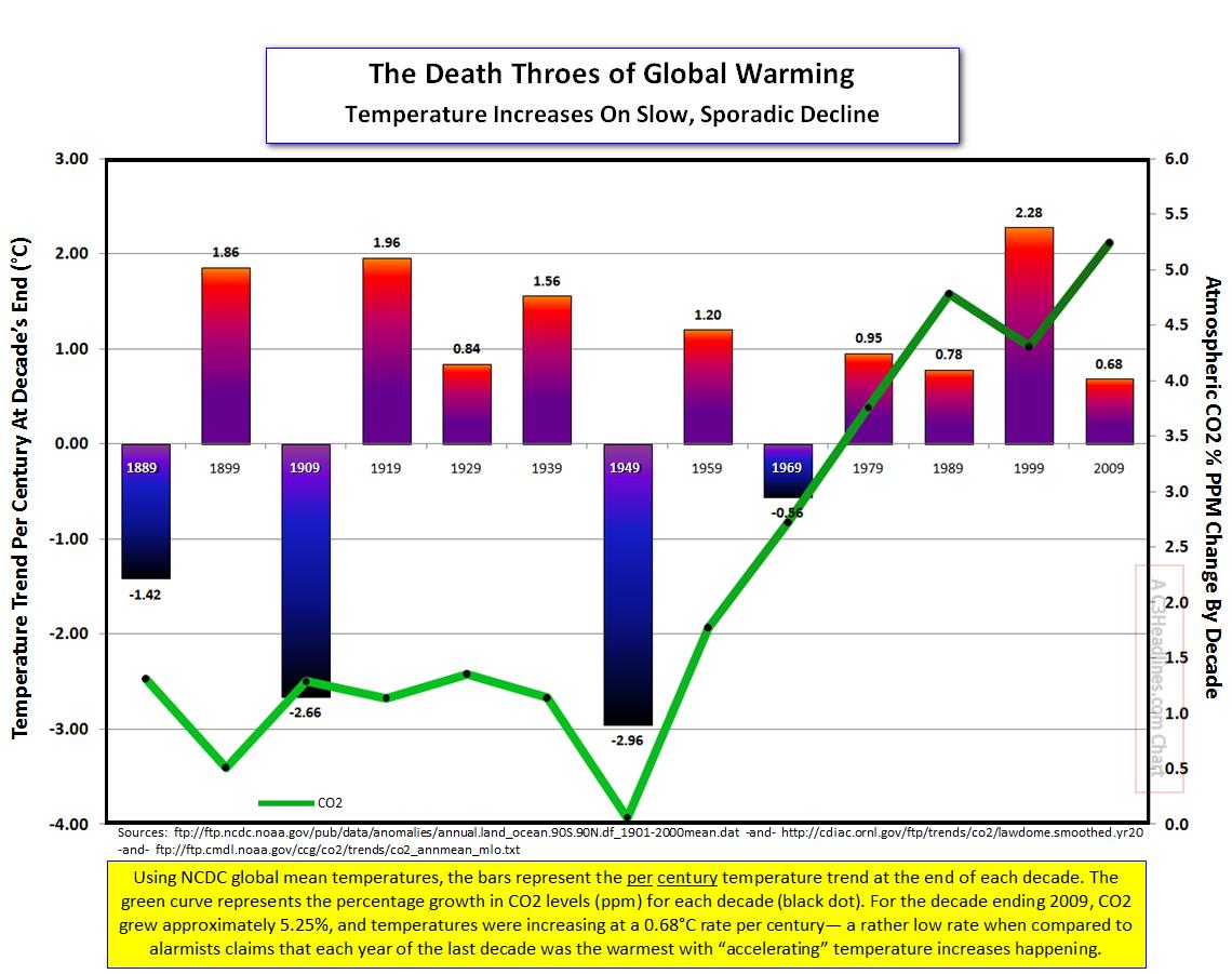 Global Warming Sporadic Decline