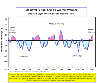 China medieval winters