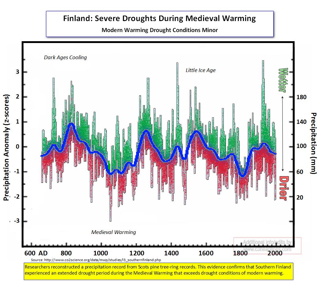 Findland Medieval Droughts