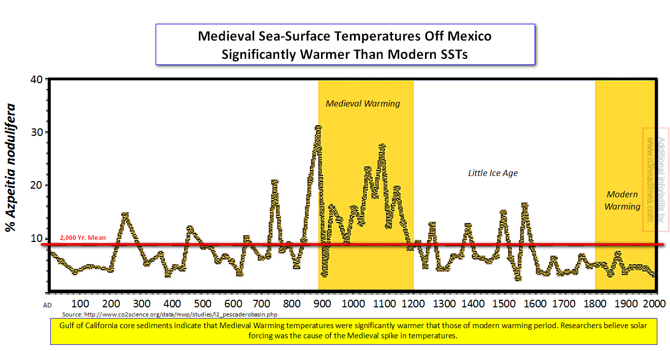 Mexico Sea Surface Temps Medieval