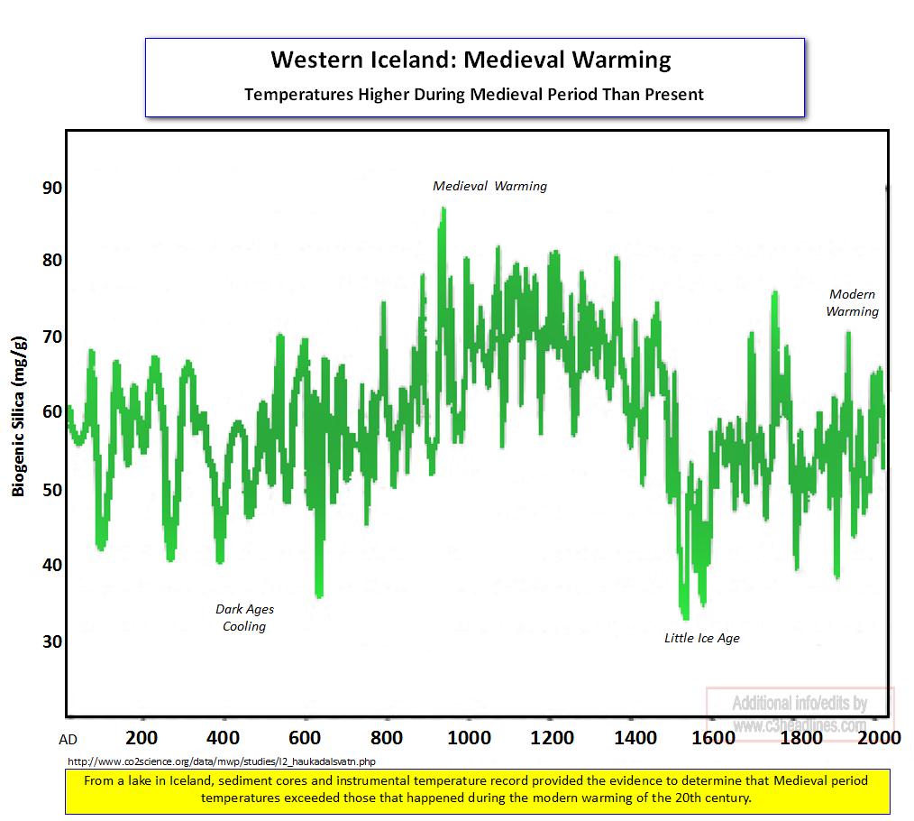 West Iceland Medieval Warming