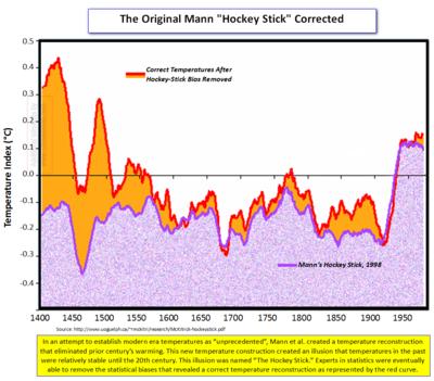 1998 Hockey Stick Corrected