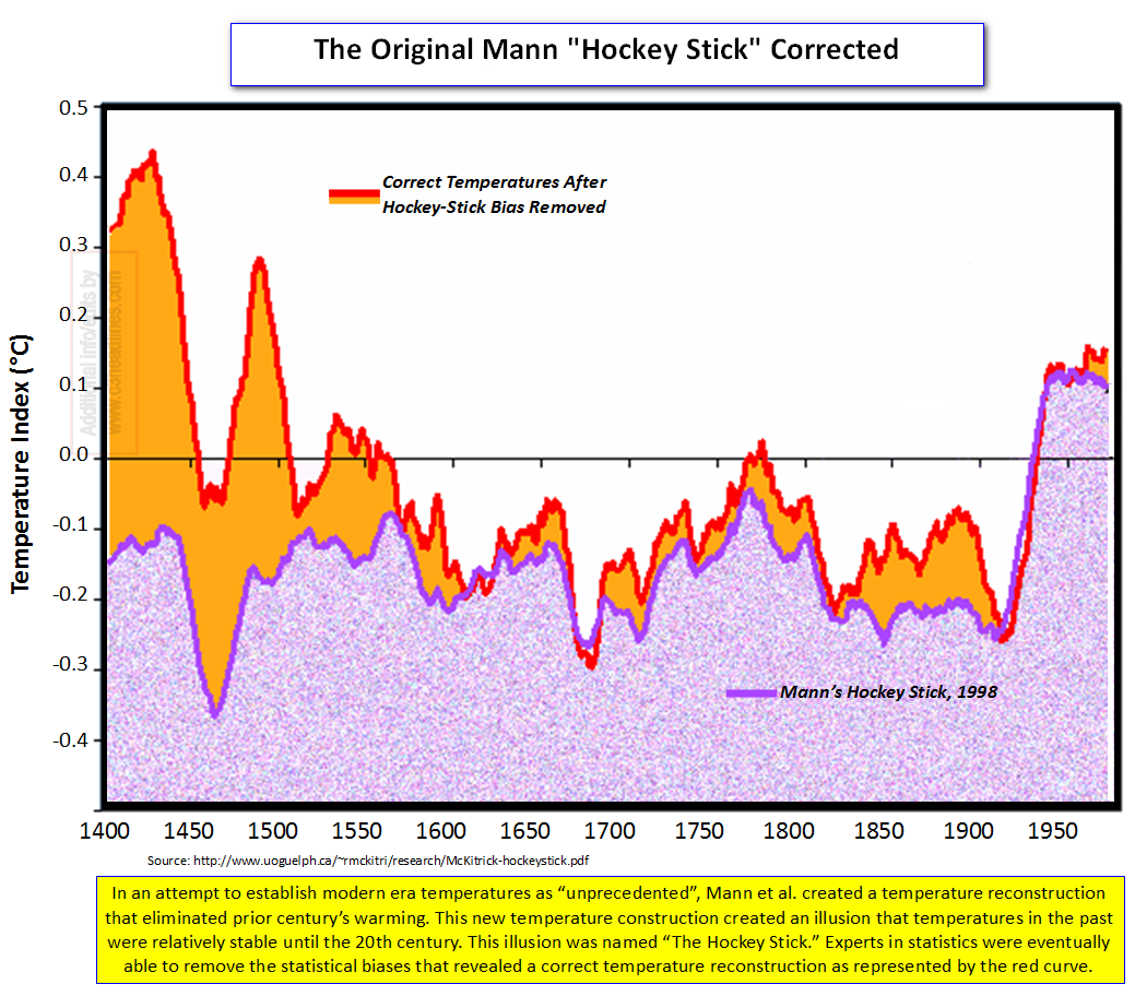1998 Hockey Stick Corrected